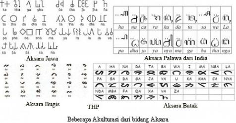 Wujud Akulturasi Kebudayaan Hindu Budha Dengan Kebudayaan Indonesia